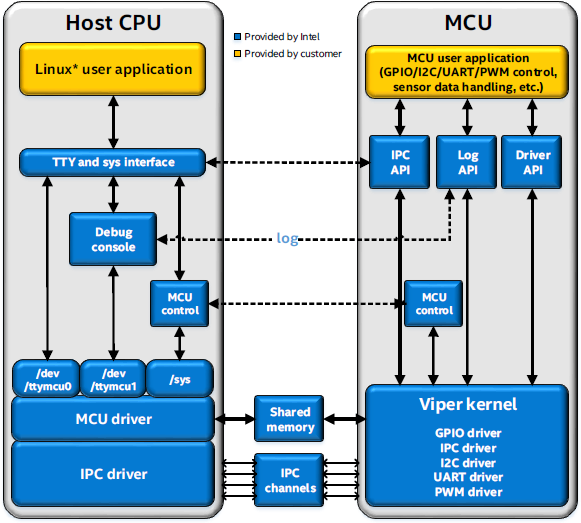 intel-edison-mcu-sdk-1